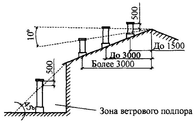 высоту дымовой трубы: