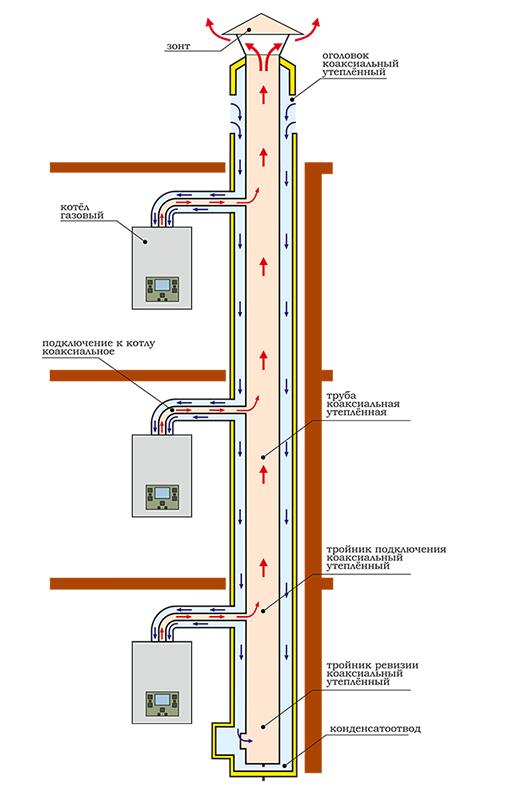 схемы коаксиального дымохода